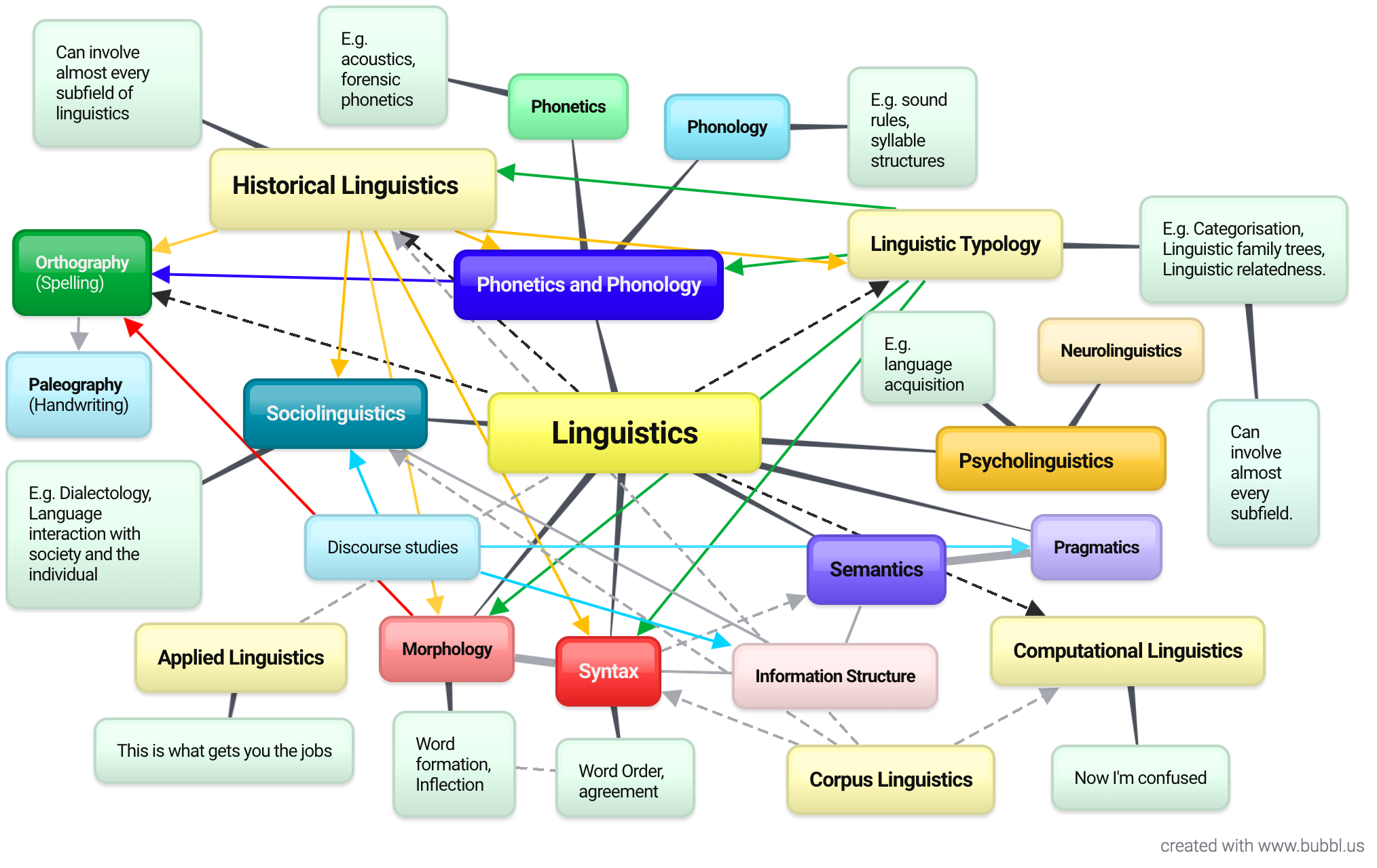 Too Much Linguistics  Too Little Time